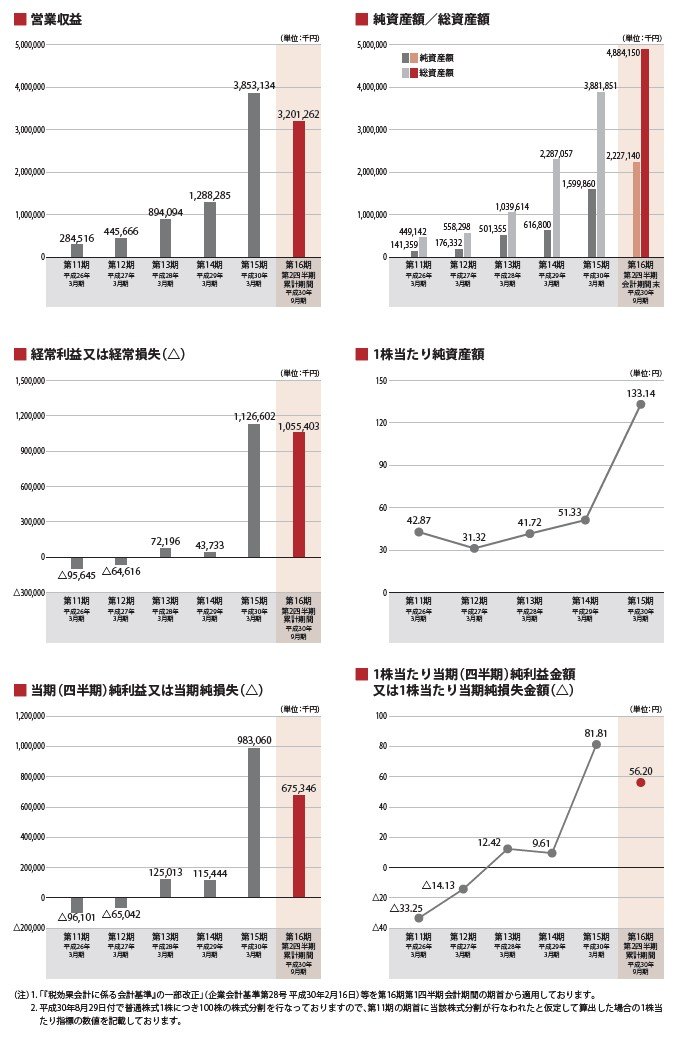 レオス・キャピタルワークスの経営指標グラフ