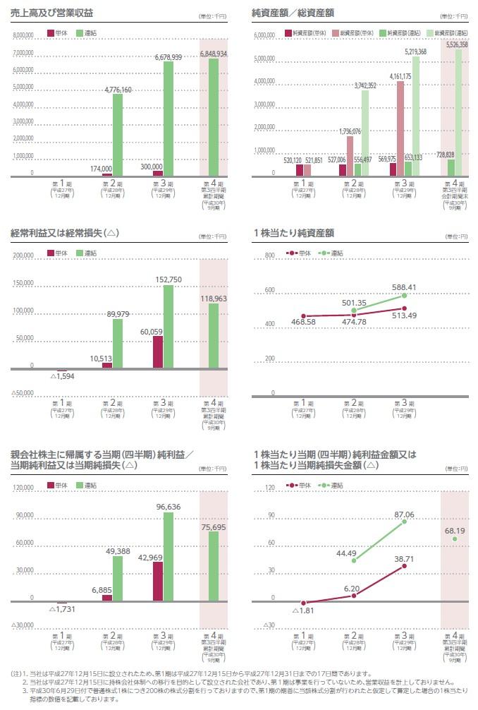 テノ.ホールディングスの経営指標グラフ