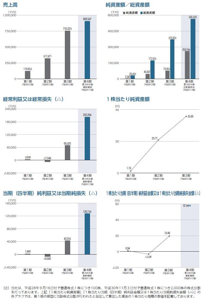 識学の経営指標グラフ