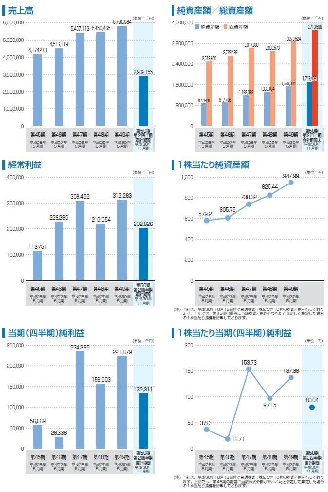 東海ソフトの経営指標グラフ