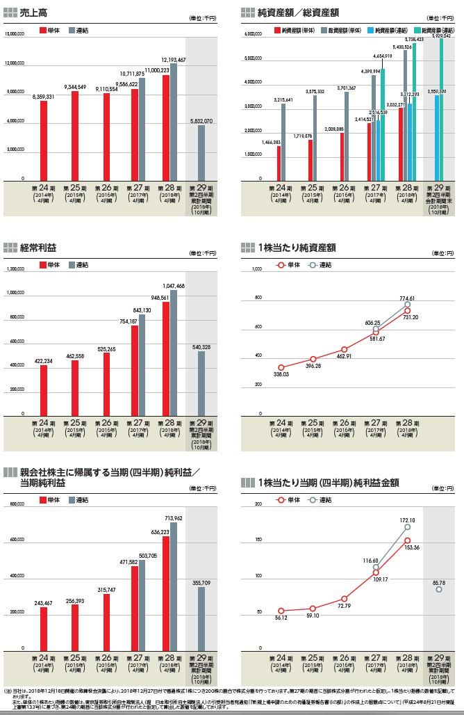 フロンティアインターナショナルの経営指標グラフ