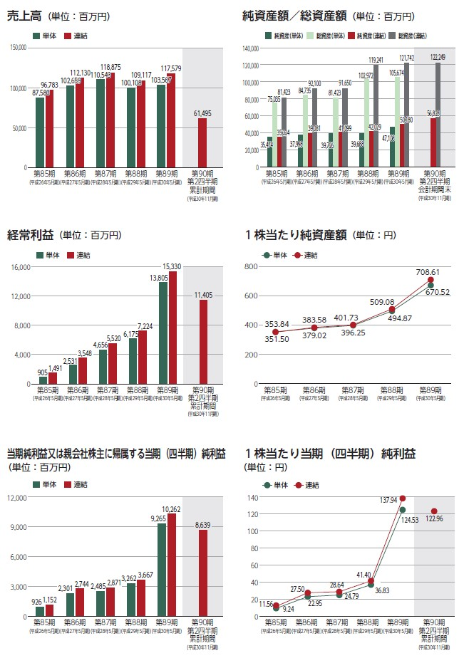 日本国土開発の経営指標グラフ