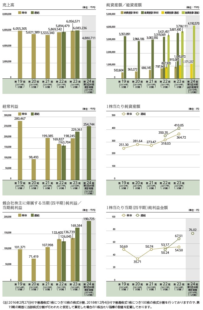 エヌ・シー・エヌの経営指標グラフ