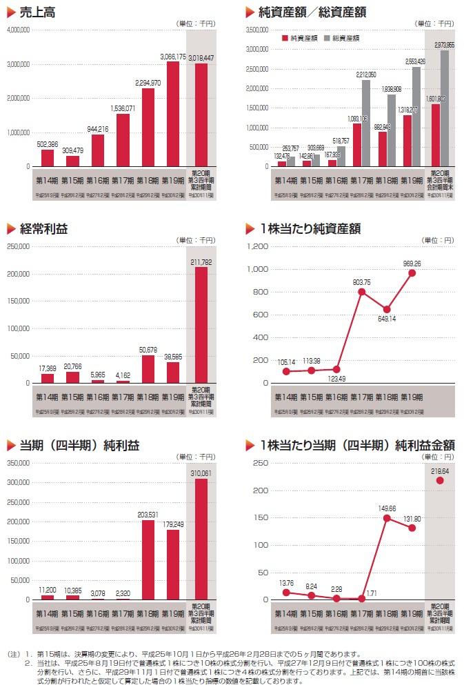 サーバーワークスの経営指標グラフ