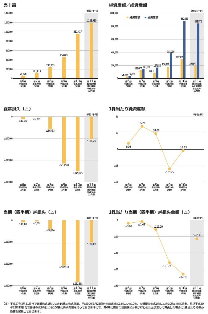 カオナビの経営指標グラフ