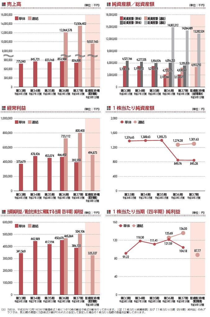 KHCの経営指標グラフ