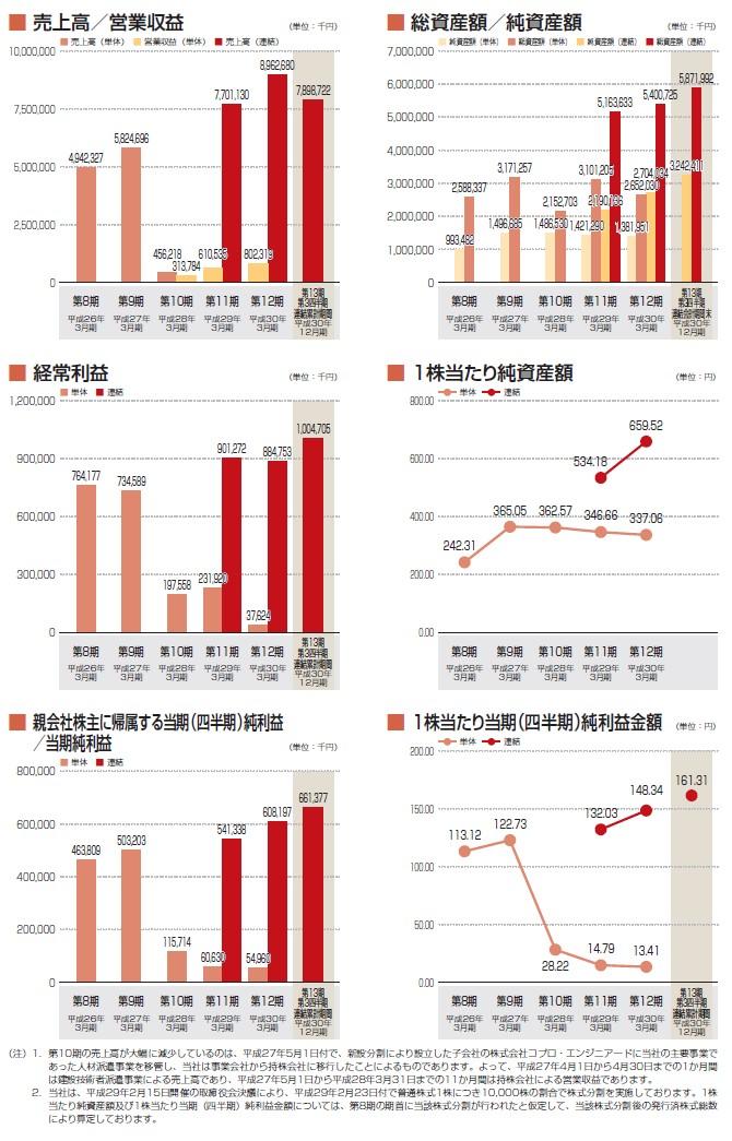 コプロ・ホールディングスの経営指標グラフ