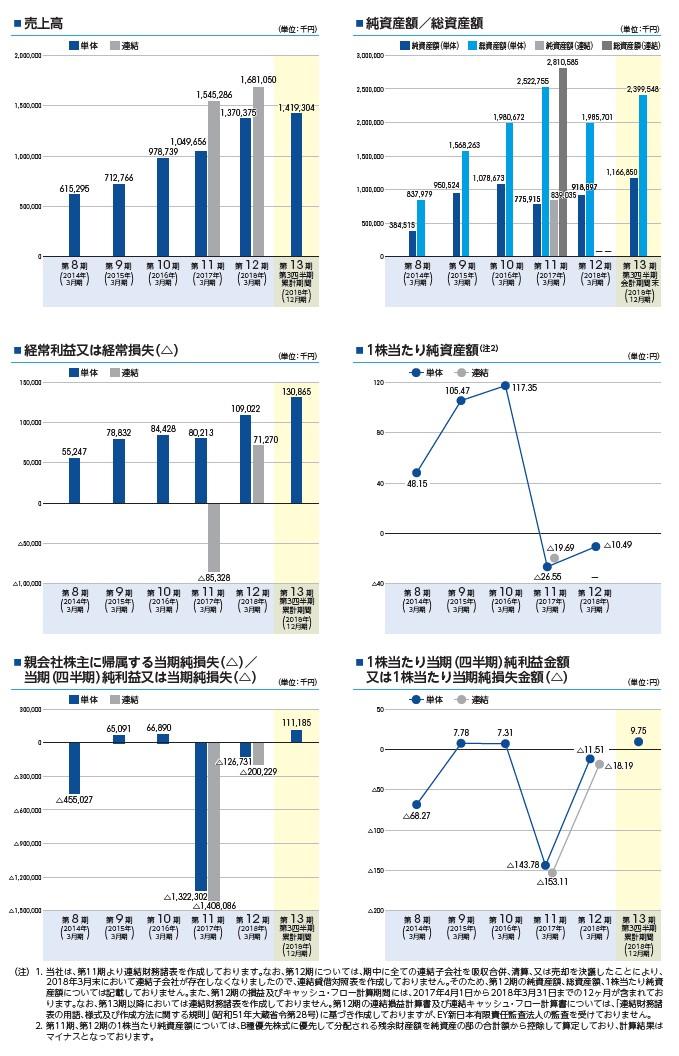 ミンカブ・ジ・インフォノイドの経営指標グラフ