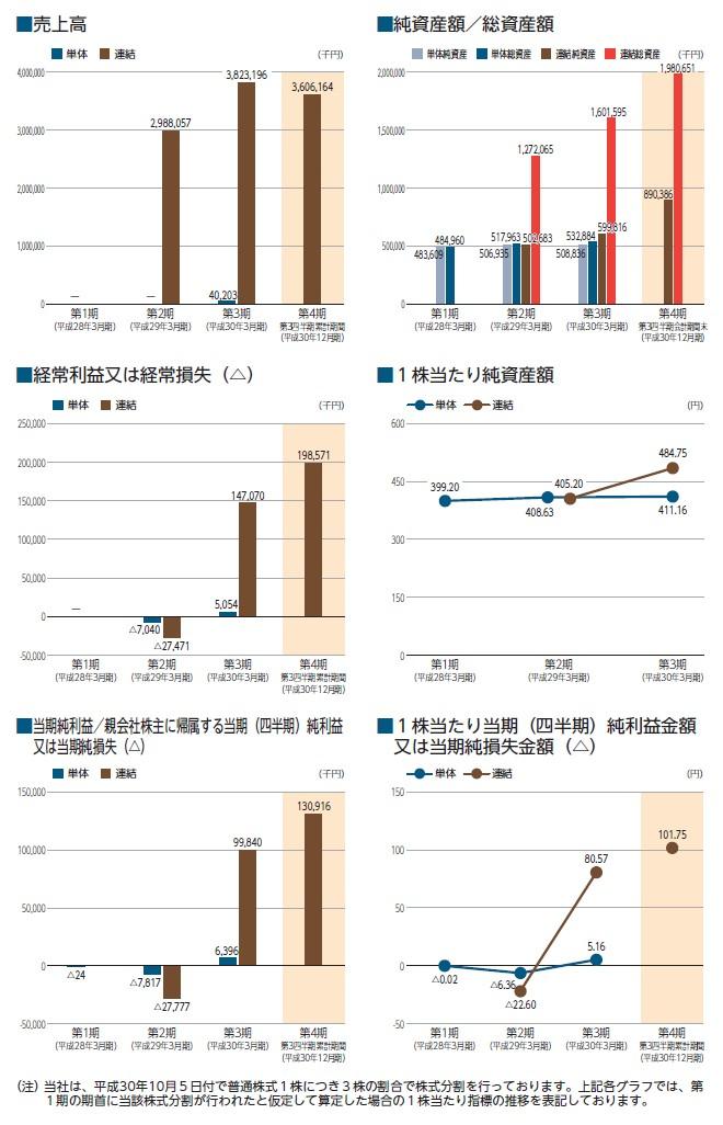 gooddaysホールディングスの経営指標グラフ