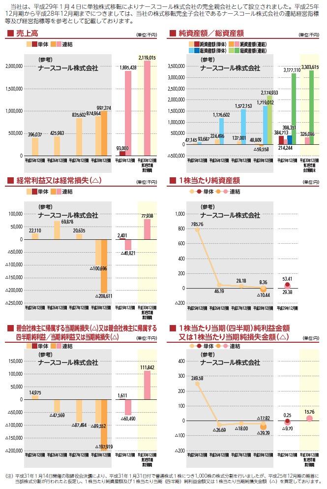 日本ホスピスホールディングスの経営指標グラフ