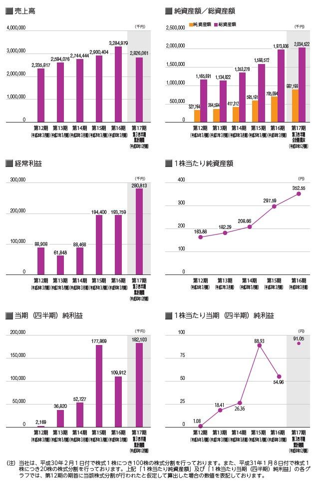 フレアスの経営指標グラフ