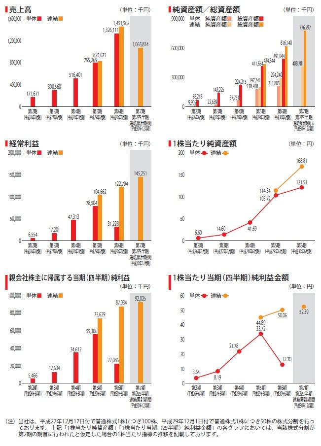 エードットの経営指標グラフ