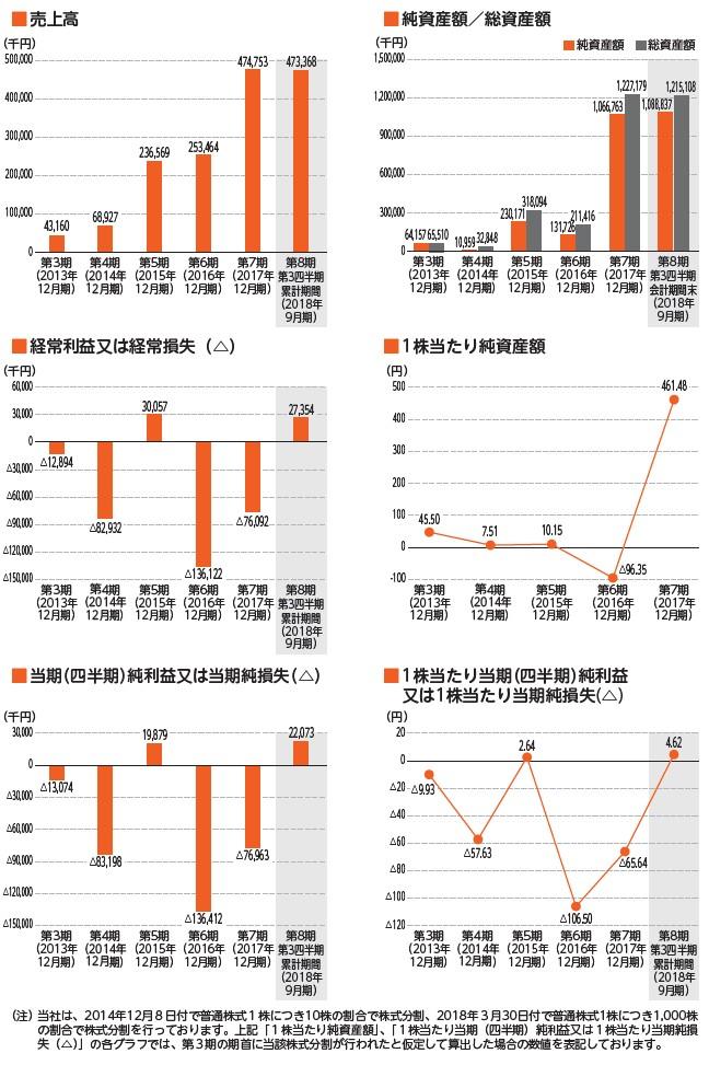 Welbyの経営指標グラフ