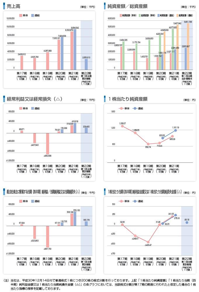 東名の経営指標グラフ