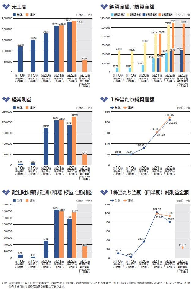 ヴィッツの経営指標グラフ