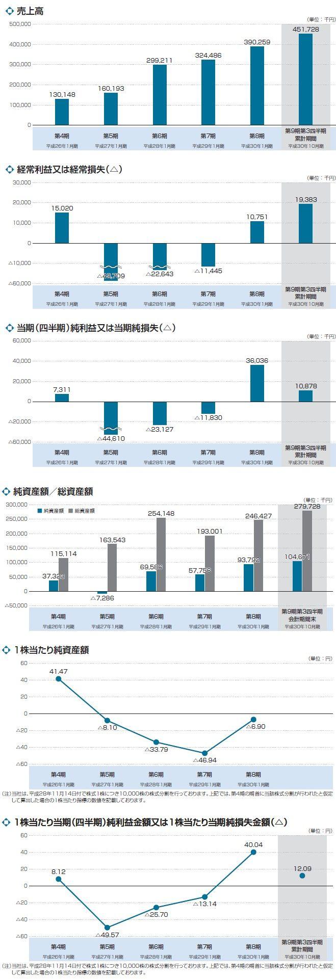 ハウテレビジョンの経営指標グラフ