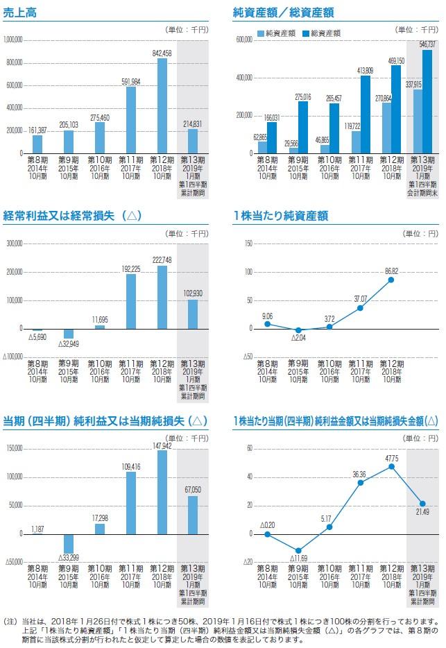 トビラシステムズの経営指標グラフ