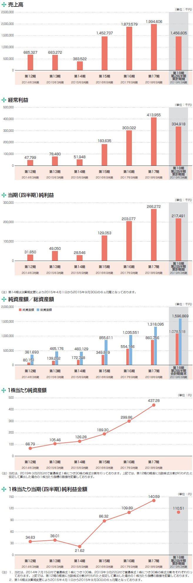 ピアズの経営指標グラフ