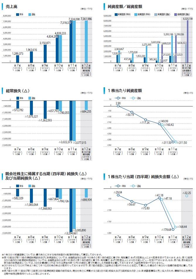 Sansanの経営指標グラフ