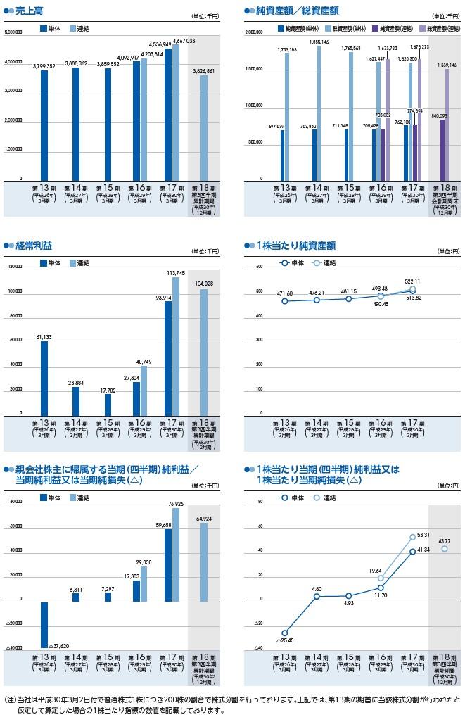 ブランディングテクノロジーの経営指標グラフ