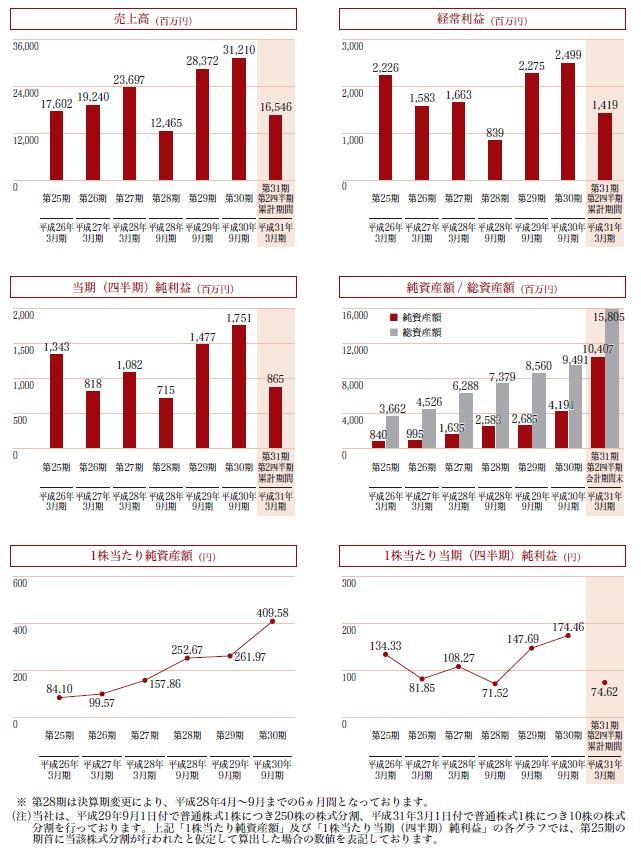 新日本製薬の経営指標グラフ