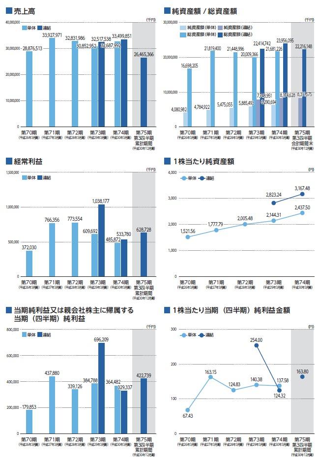 ヤシマキザイの経営指標グラフ