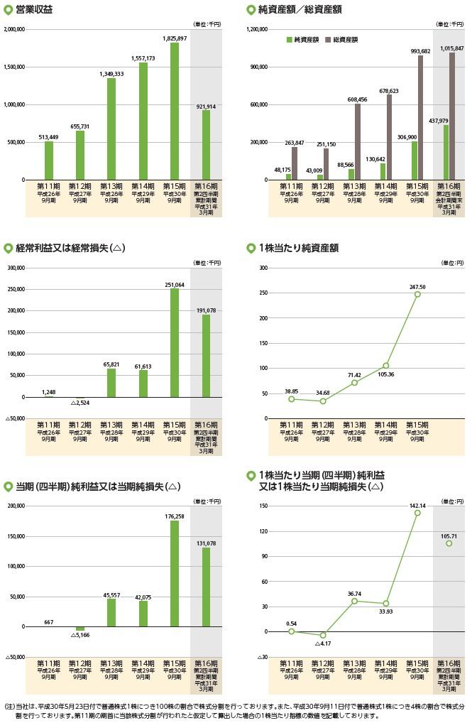 リビン・テクノロジーズの経営指標グラフ