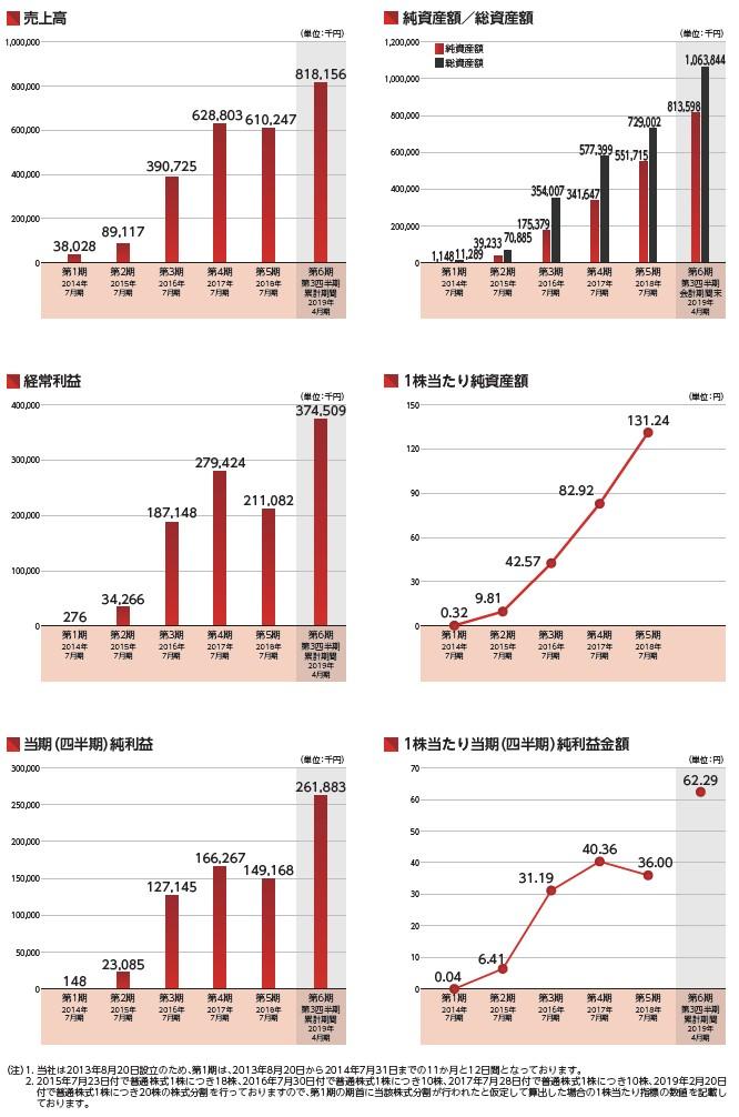 Link-Uの経営指標グラフ