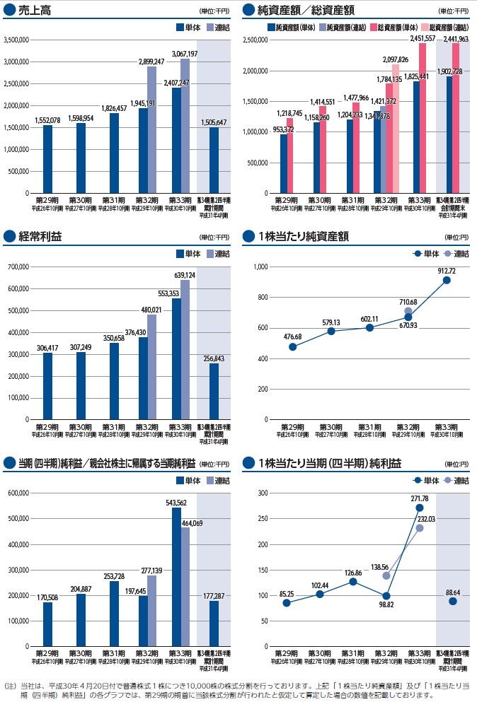 ビーアンドピーの経営指標グラフ