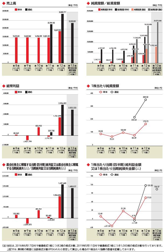 ブシロードの経営指標グラフ