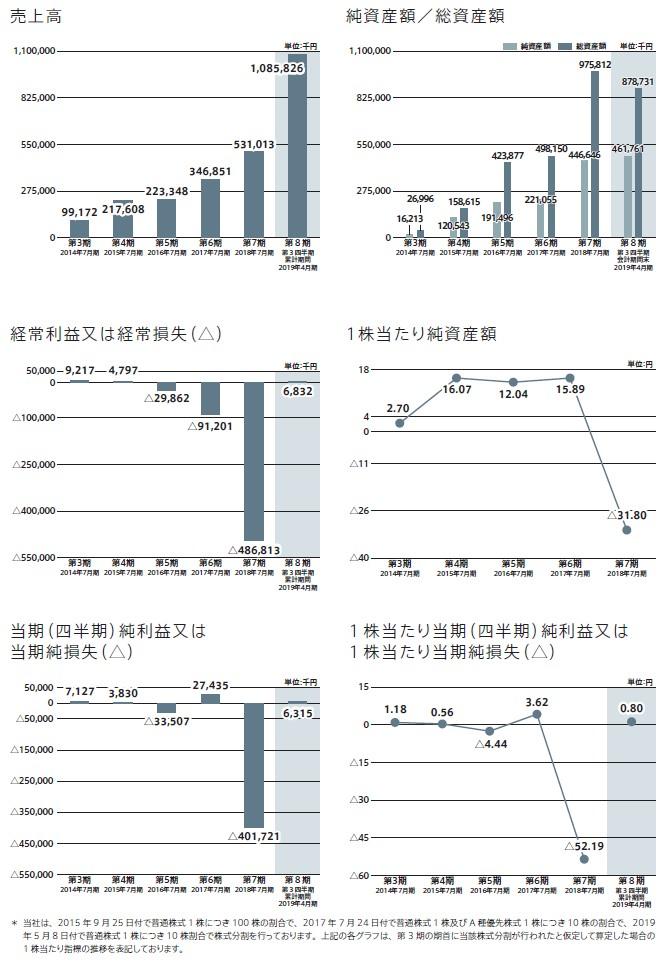 ツクルバの経営指標グラフ