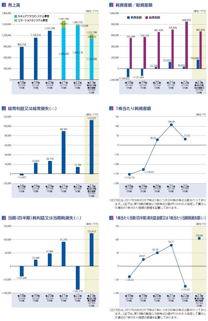 ピー・ビーシステムズの経営指標グラフ