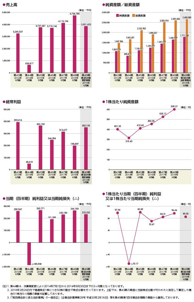 アミファの経営指標グラフ
