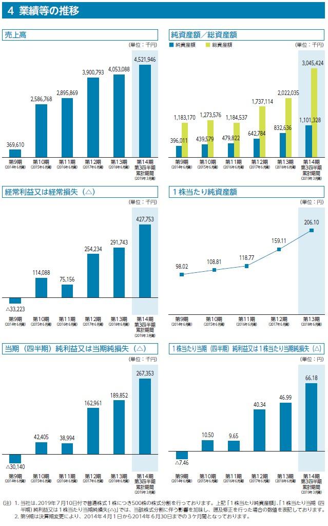 HPCシステムズの経営指標グラフ