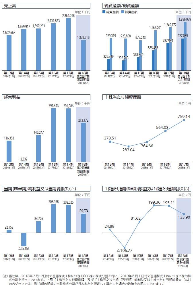 パワーソリューションズの経営指標グラフ
