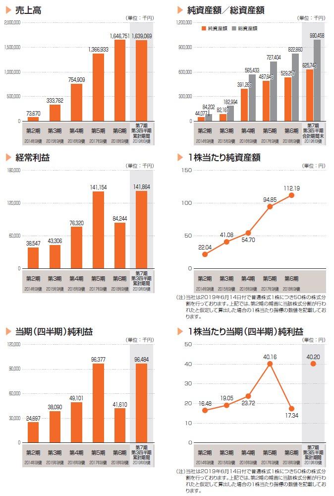 インティメート・マージャーの経営指標グラフ