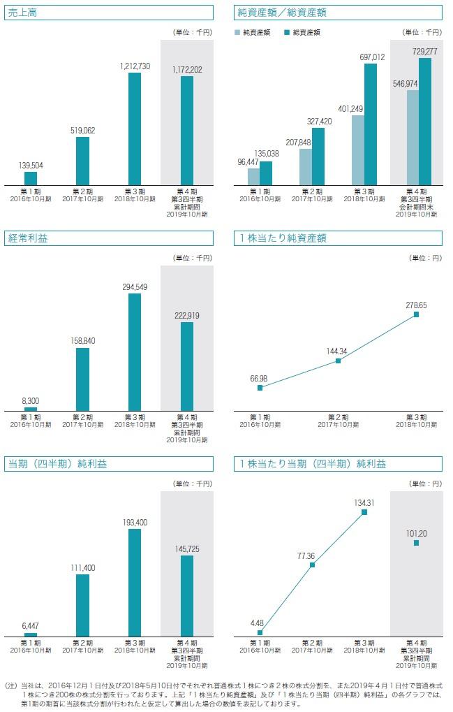 セルソースの経営指標グラフ