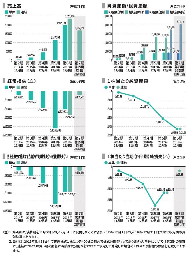 BASEの経営指標グラフ