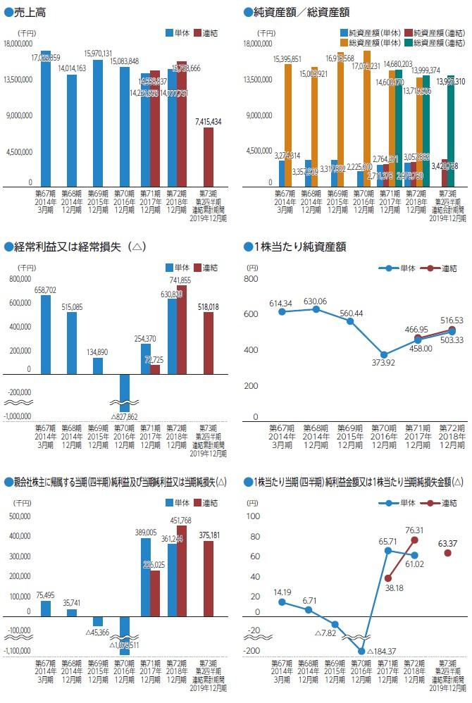 恵和の経営指標グラフ