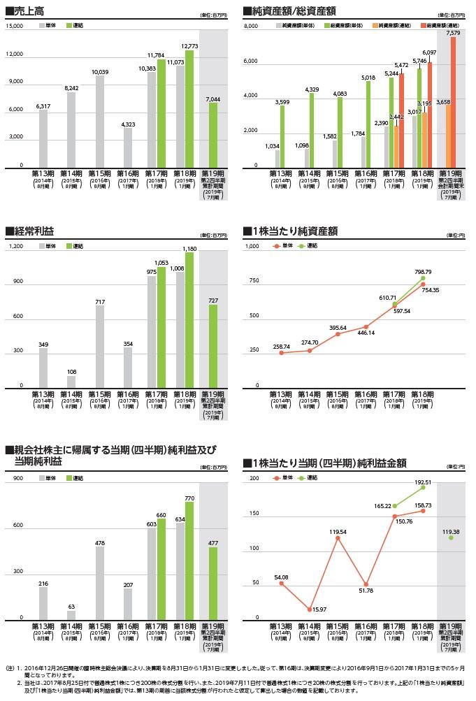ダブルエーの経営指標グラフ