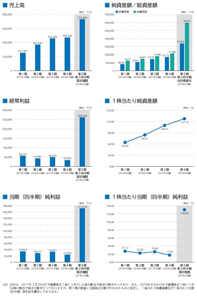 名南M&Aの経営指標グラフ