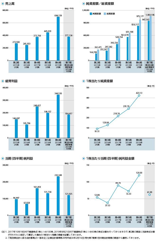 ALiNKインターネットの経営指標グラフ