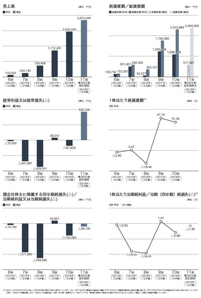 メドレーの経営指標グラフ