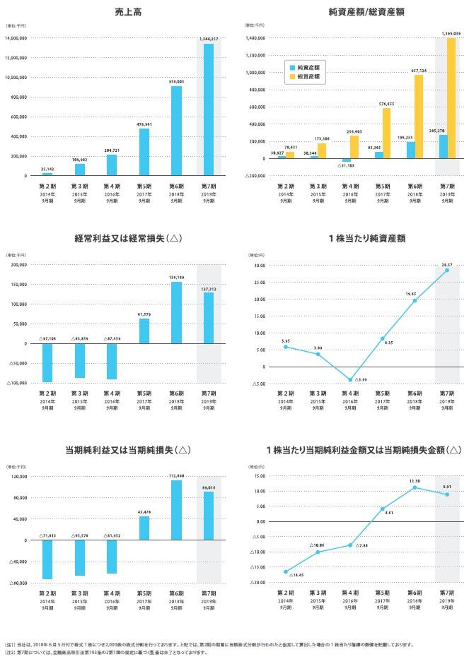 マクアケの経営指標グラフ