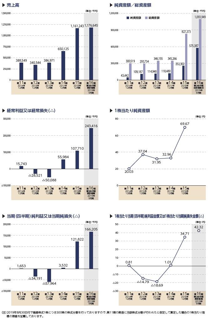 ウィルズの経営指標グラフ