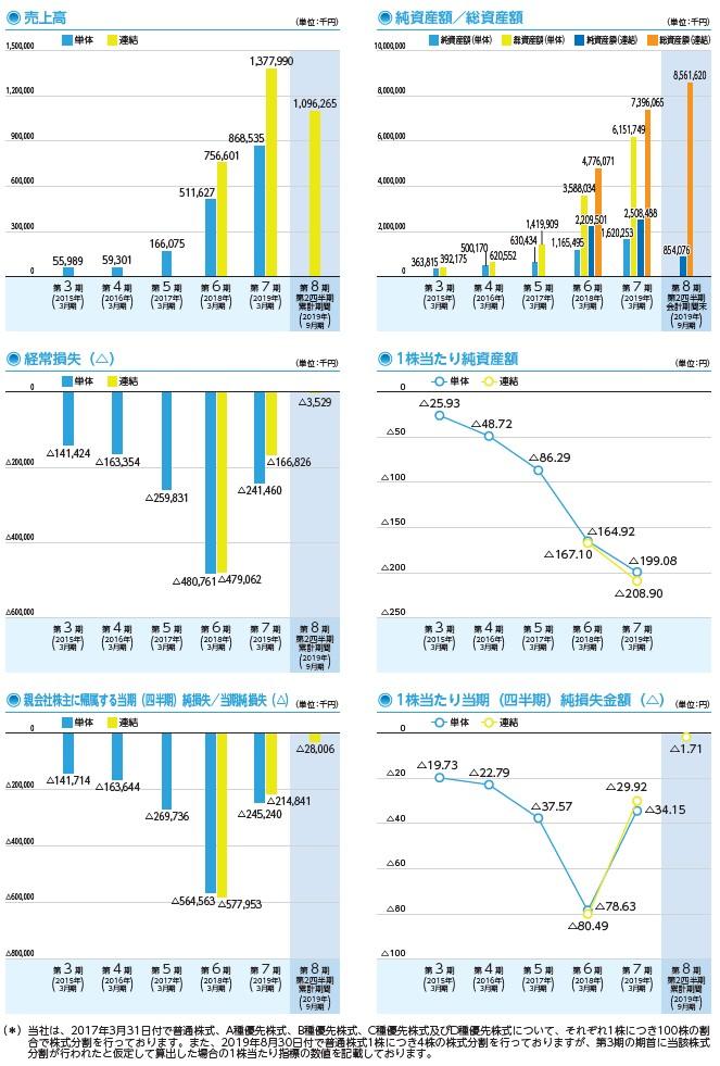 JTOWERの経営指標グラフ