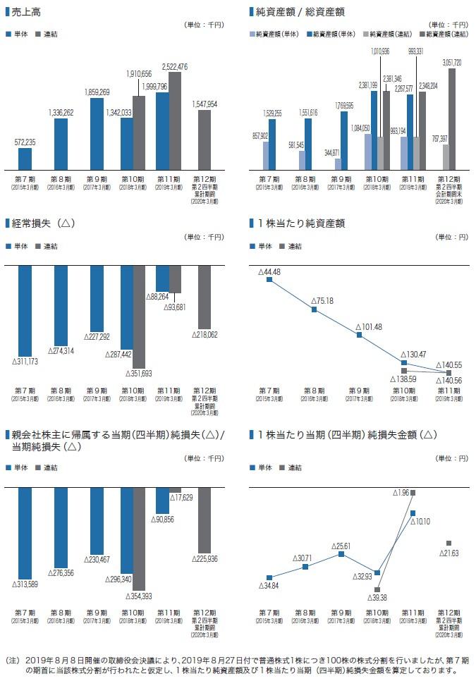 ランサーズの経営指標グラフ