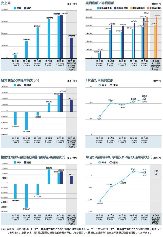 SREホールディングスの経営指標グラフ