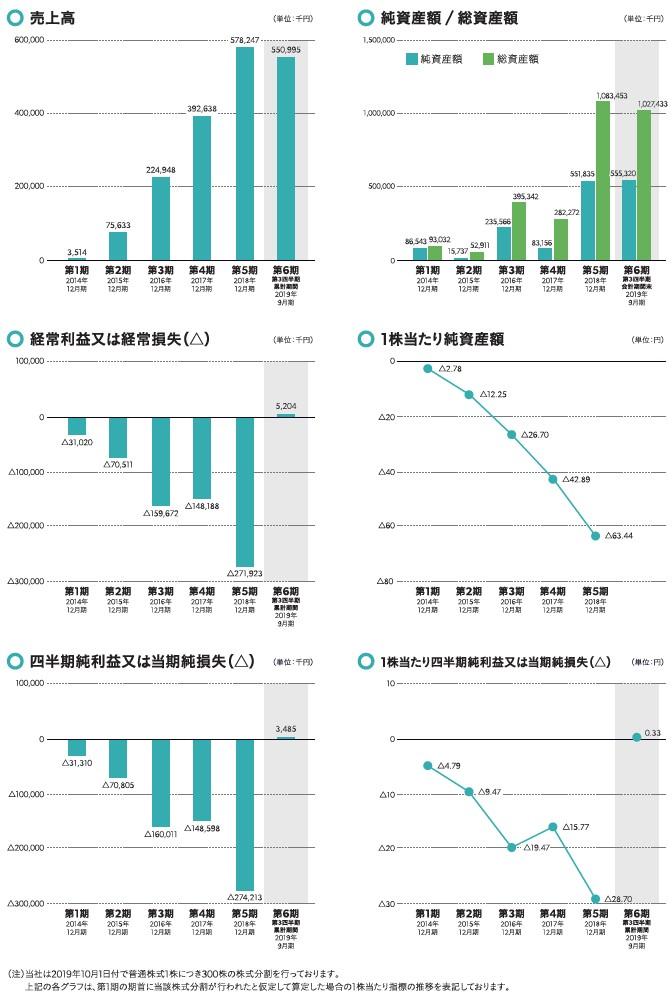 スペースマーケットの経営指標グラフ