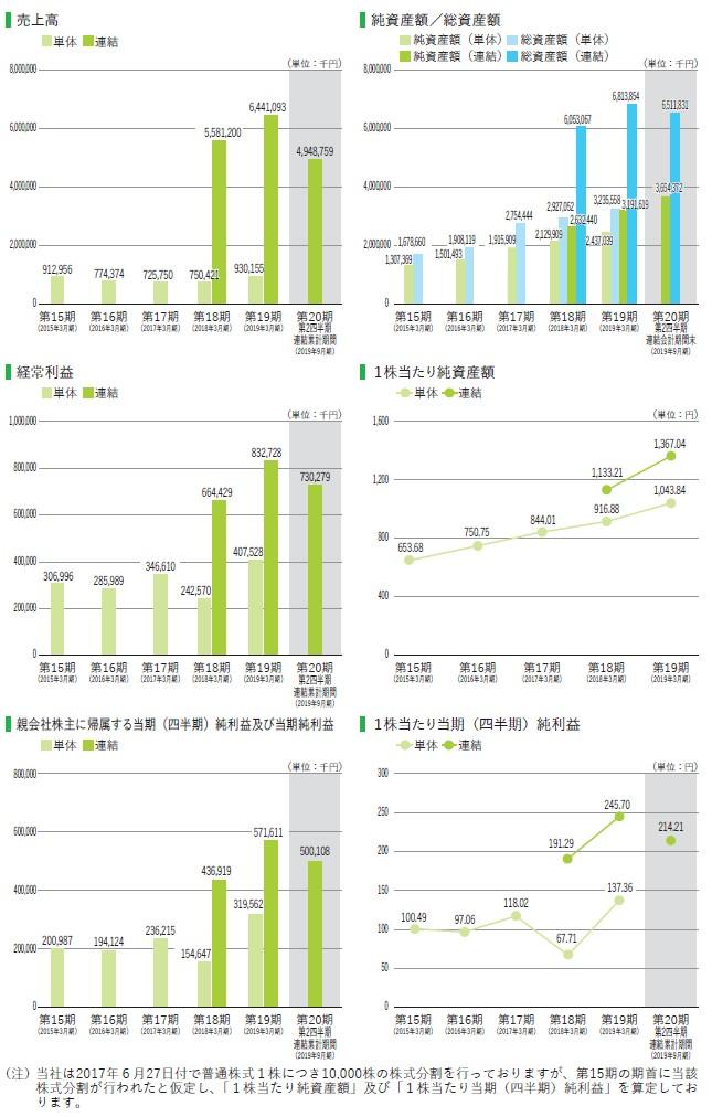 ランディックスの経営指標グラフ